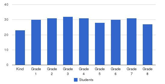St Anselm School Students by Grade