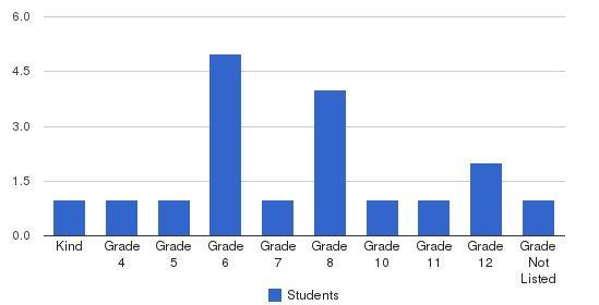 Barren Creek Christian Academy Students by Grade