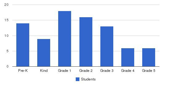 Mays Woodson Christian Academy Students by Grade