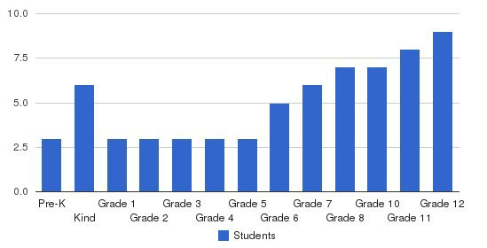 Purpose & Potential Arts Academy Students by Grade