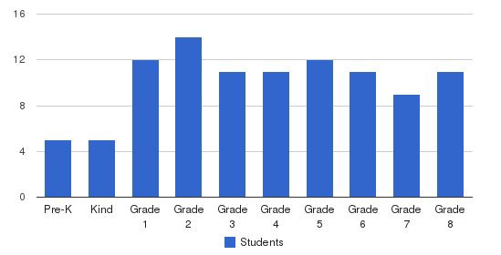 Academy Hill School Students by Grade