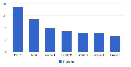 The Hathaway School Students by Grade