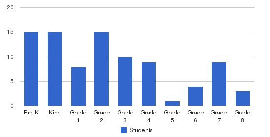 Al-ihsan Academy Students by Grade