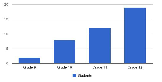 Oliverian School Students by Grade