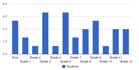 Harbor Baptist Academy Students by Grade