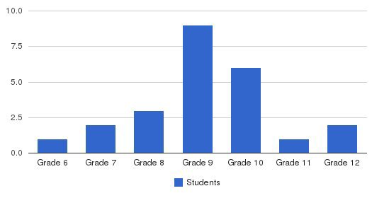 Desert Hills School Students by Grade