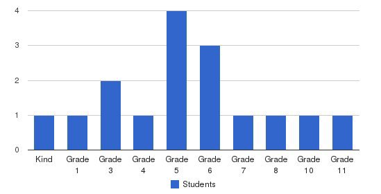 Good News Christian Academy Students by Grade