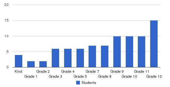 Christian Educators Students by Grade
