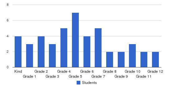 Lake Ontario Baptist Academy Students by Grade