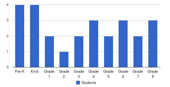 Nazareth Lutheran School Students by Grade
