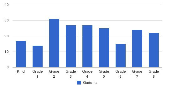 St. Bede Catholic School Students by Grade