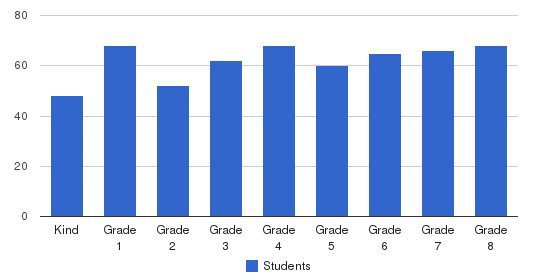 St Benedict School Students by Grade
