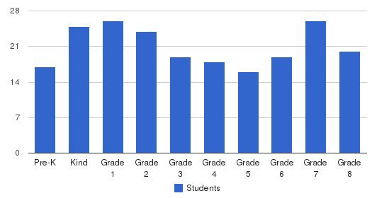 St. Bernard Catholic School Students by Grade