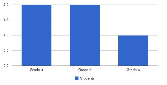Faith Christian School Students by Grade