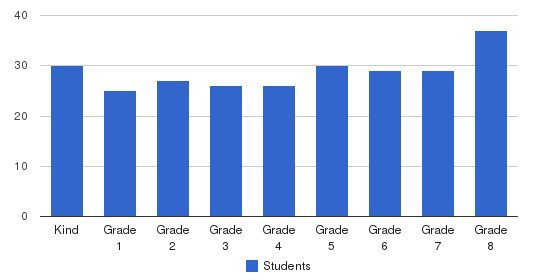 St. Bernard School Students by Grade