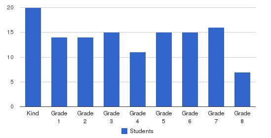 East Academy Students by Grade