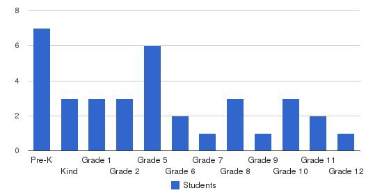Austin City Academy Students by Grade