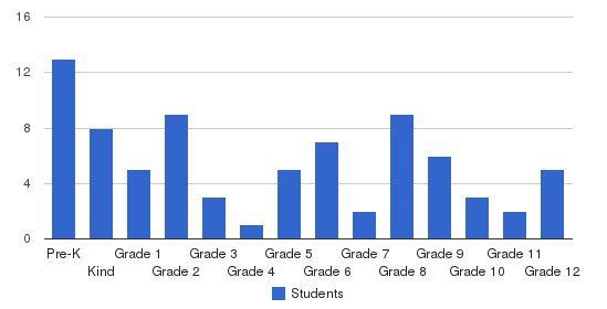 Ridgewood Christian School Students by Grade