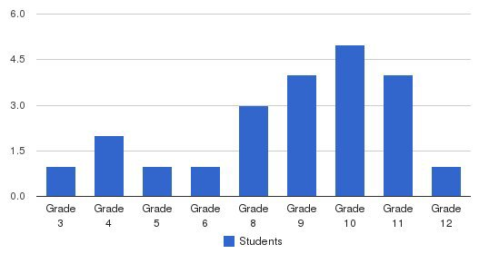 Oxford Academy Students by Grade