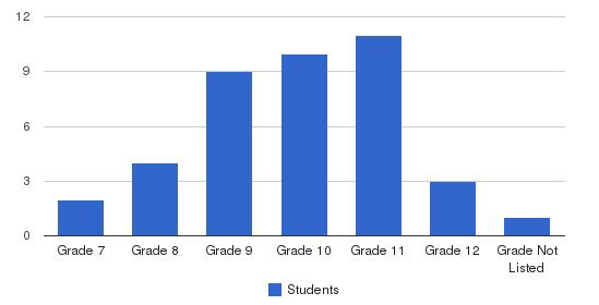 Centerpoint School Students by Grade