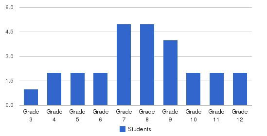 Cornerstone School Students by Grade