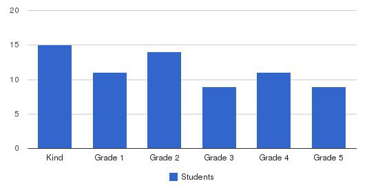 Central Virginia Christian School Students by Grade
