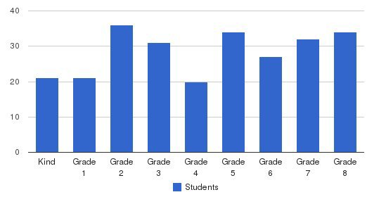 St. Brigid School Students by Grade