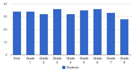 St Bruno Parish School Students by Grade