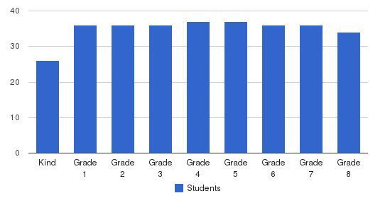 St. Catherine Catholic School Students by Grade