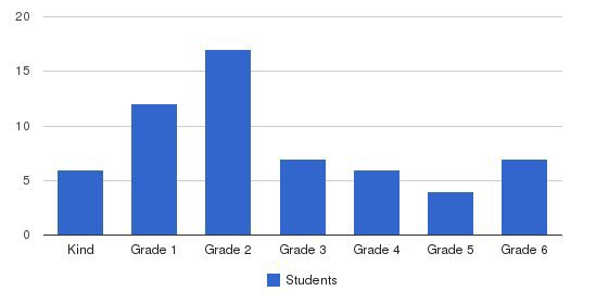 Almost Home Students by Grade