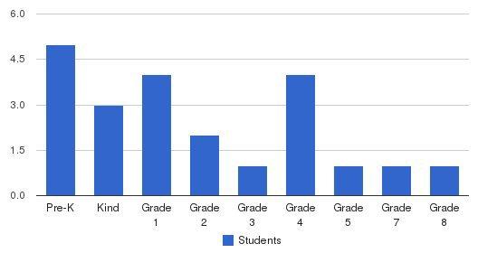 Hemingway Park Students by Grade