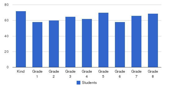 St. Cecilia School Students by Grade