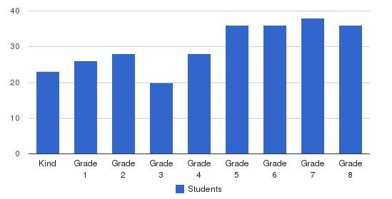 St. Clement School Students by Grade