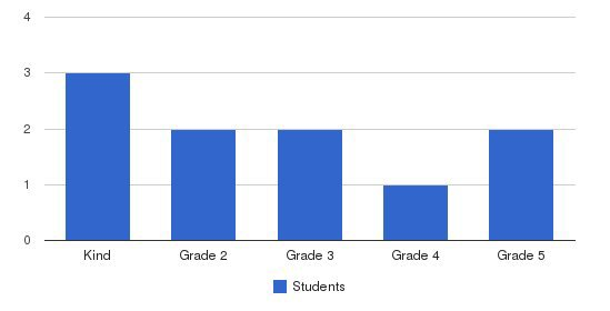 Page Christian School Students by Grade