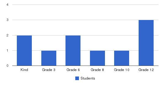 Aspen Christian Students by Grade