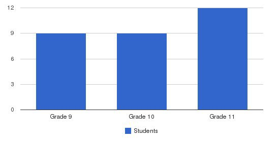 Bnos Devorah High School Students by Grade