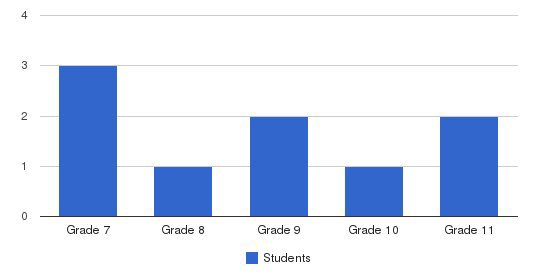 Cabrini Academy Students by Grade