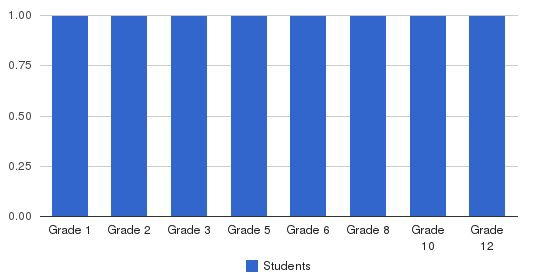 Full Quiver Christian Students by Grade