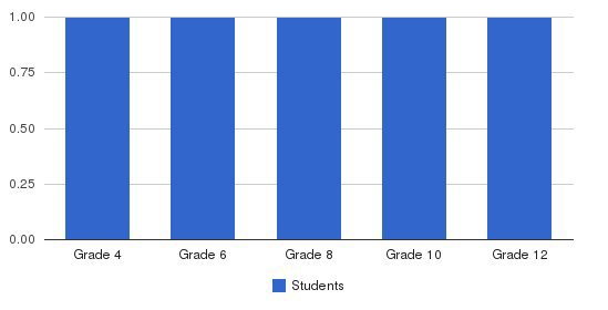 Lighthouse Christian Academy Students by Grade