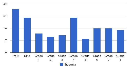 Lodi Christian School Students by Grade