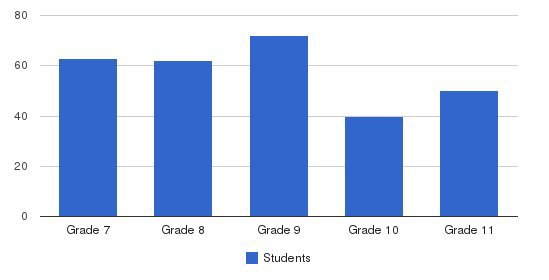 Pacific Ridge School Students by Grade