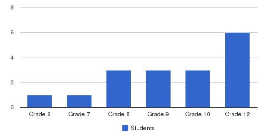 Redwood School Students by Grade