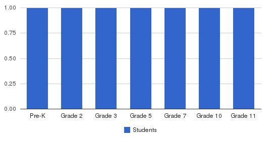 Sierra View Christian School Students by Grade