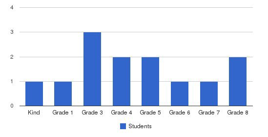 Turlock Education Academy Students by Grade