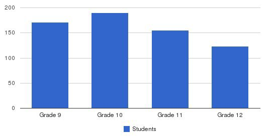 Regis Jesuit High School/Girls Division Students by Grade