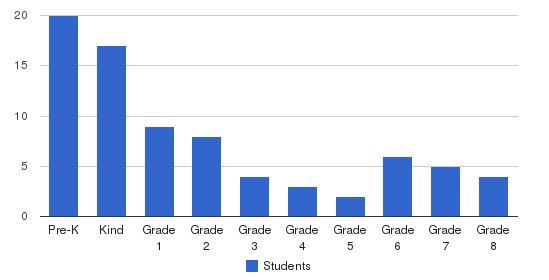 Kingdom Christian Academy Students by Grade
