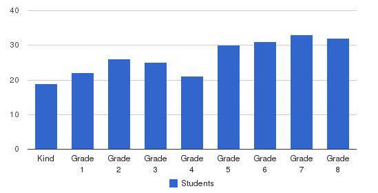 St. Francis Solano School Students by Grade