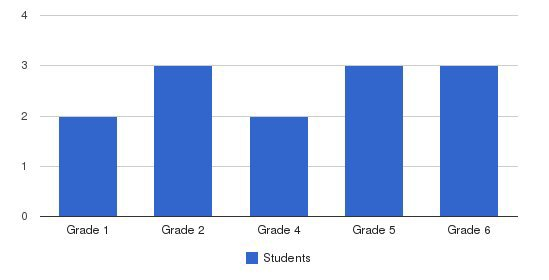 Brandon Christian Community School Students by Grade