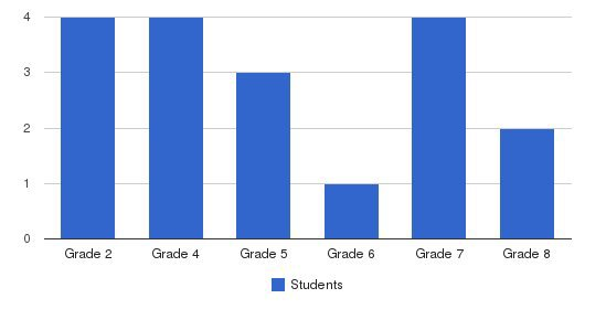 Faith Fellowship School Students by Grade