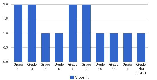 Five Star Academy Students by Grade